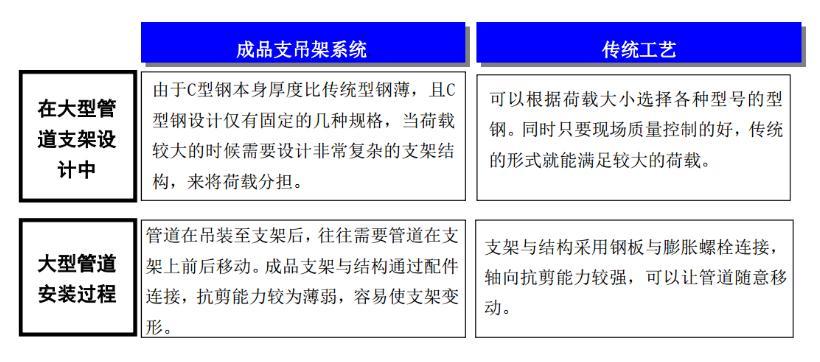成品抗震支架在商务方面的应用